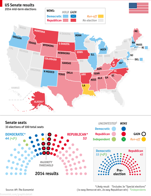 the US 2014 mid-term results